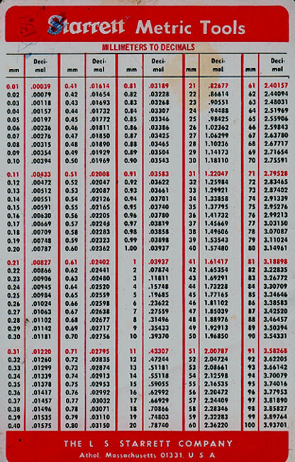 Pin Fraction Decimal Metric Conversion Chart on Pinterest
